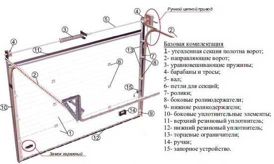 состав гаражных ворот